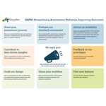 SAPIO: Streamlining Assessment Pathways, Improving Outcomes